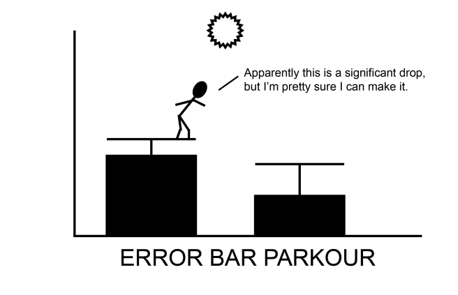 Error bar parkour